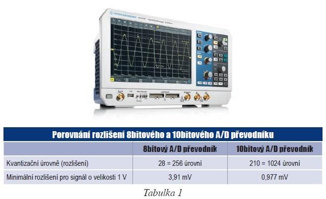 dc4b1f2cf Tabulka Porovnání rozlišení 8bitového a 10bitového AD převodníku
